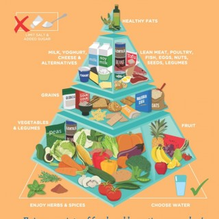 Finally, a healthy eating pyramid to get excited about!
