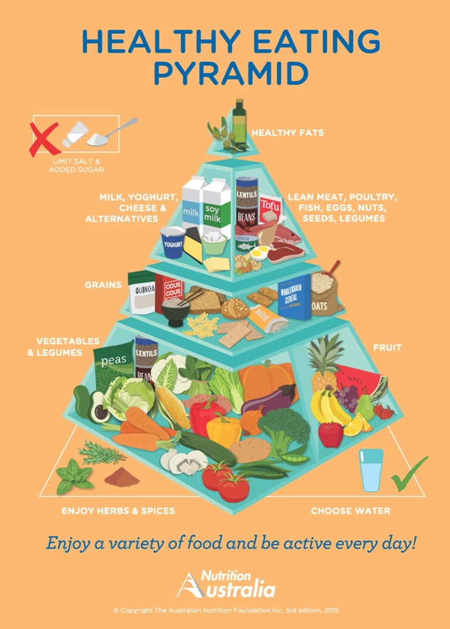 Nutrition Australia Healthy Eating Pyramid - to her core